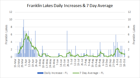 Borough Of Franklin Lakes